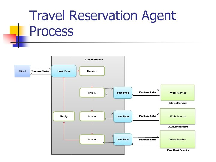 Travel Reservation Agent Process
