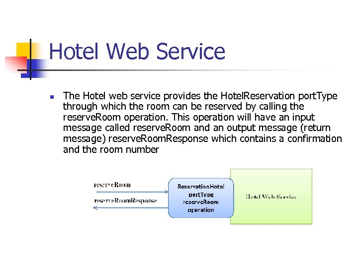 Hotel Web Service n The Hotel web service provides the Hotel. Reservation port. Type