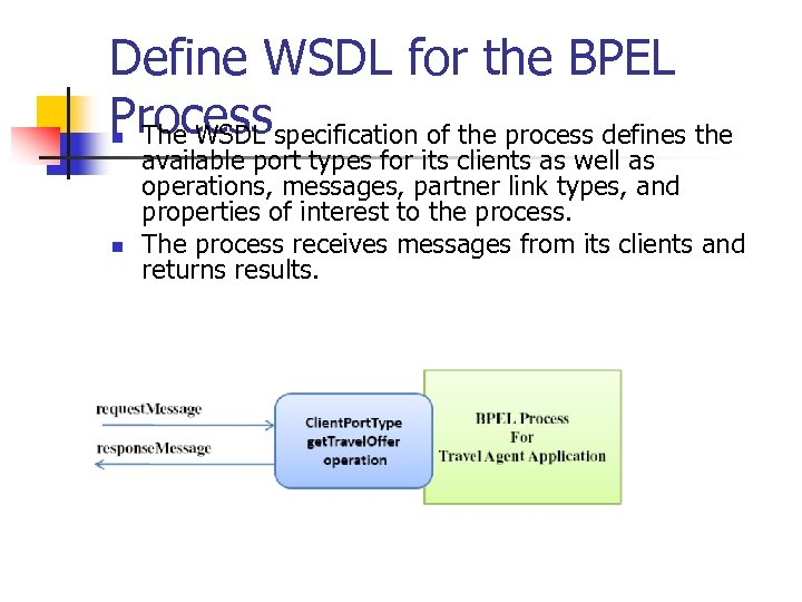 Define WSDL for the BPEL Processspecification of the process defines the The WSDL n