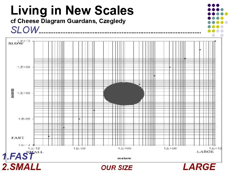 Living in New Scales cf Cheese Diagram Guardans, Czegledy SLOW. . . . .