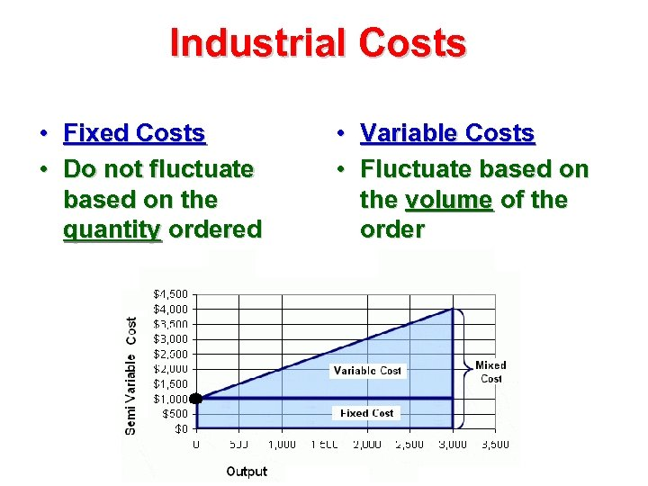 Industrial Costs • Fixed Costs • Do not fluctuate based on the quantity ordered