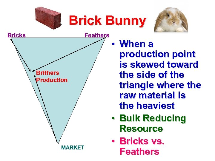 Brick Bunny Bricks Feathers Brithers Production MARKET • When a production point is skewed