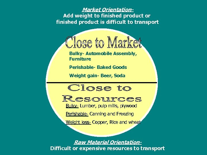 Market Orientation- Add weight to finished product or finished product is difficult to transport