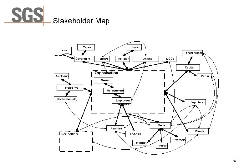 Stakeholder Map Taxes Church Laws Shareholder Goverment Parties Religion Unions NGOs Capital Accidents Organisation
