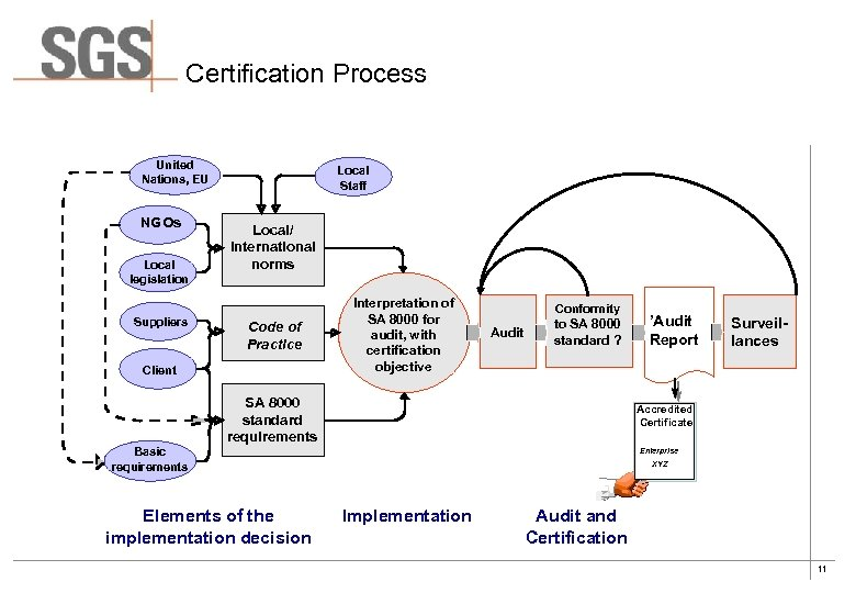 Certification Process United Nations, EU NGOs Local legislation Suppliers Local Staff Local/ International norms