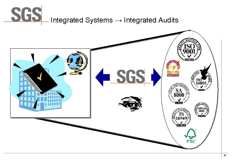 Integrated Systems → Integrated Audits 18