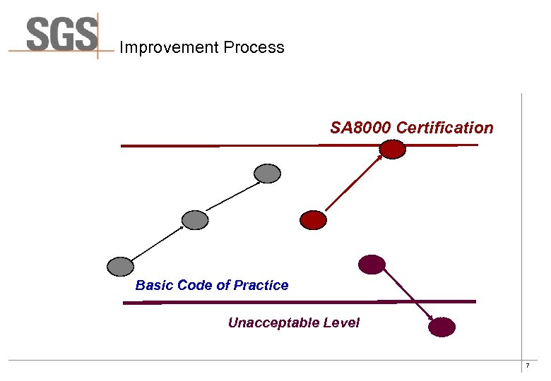 Improvement Process SA 8000 Certification Basic Code of Practice Unacceptable Level 7