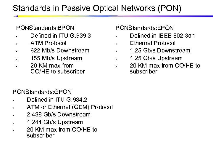 Standards in Passive Optical Networks (PON) PONStandards: BPON • Defined in ITU G. 939.