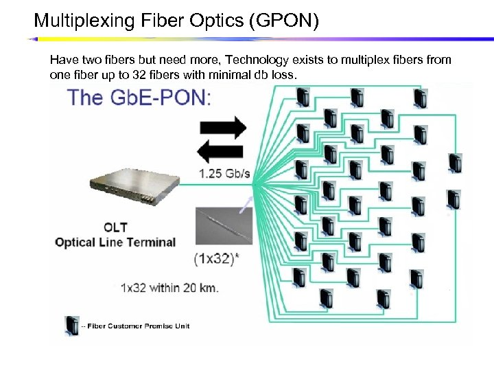 Multiplexing Fiber Optics (GPON) Have two fibers but need more, Technology exists to multiplex