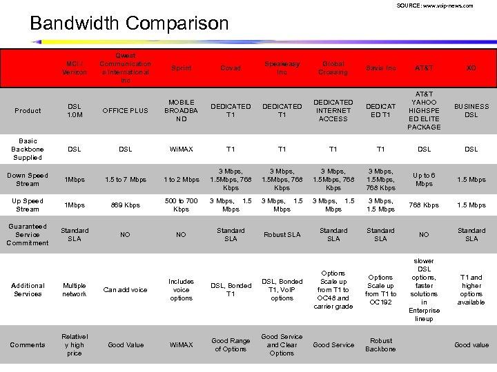 SOURCE: www. voip-news. com Bandwidth Comparison MCI / Verizon Qwest Communication s International Inc