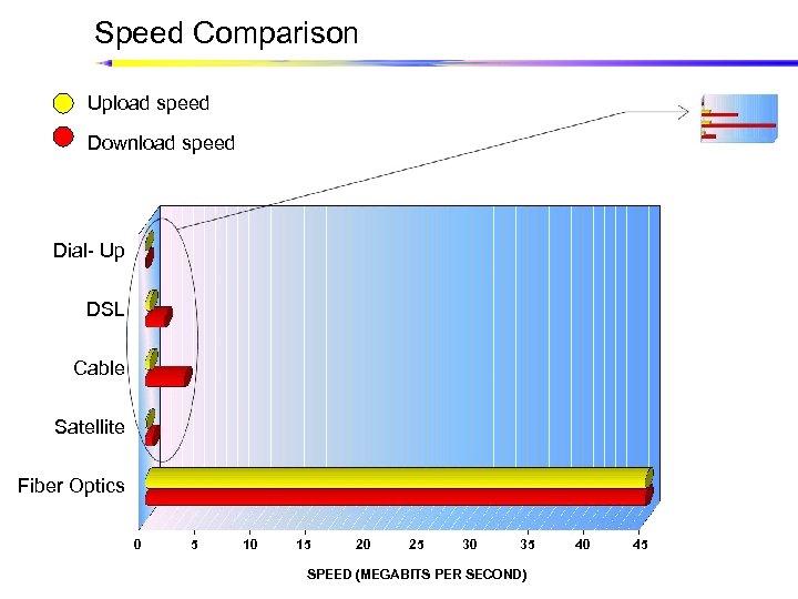 Speed Comparison Upload speed Download speed Dial- Up DSL Cable Satellite Fiber Optics 0