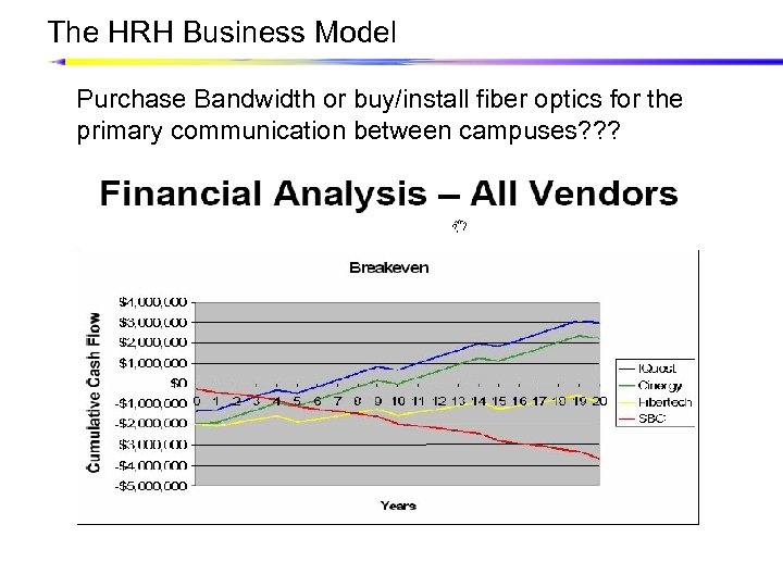 The HRH Business Model Purchase Bandwidth or buy/install fiber optics for the primary communication