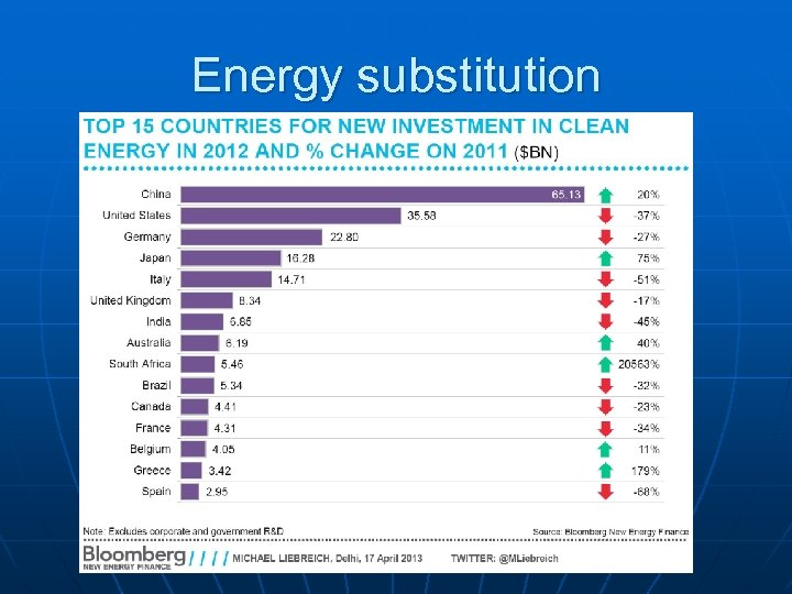 Energy substitution