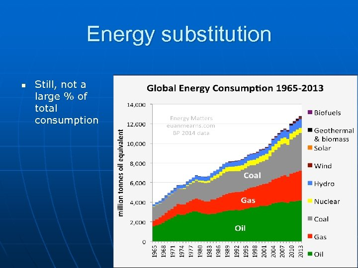 Energy substitution n Still, not a large % of total consumption