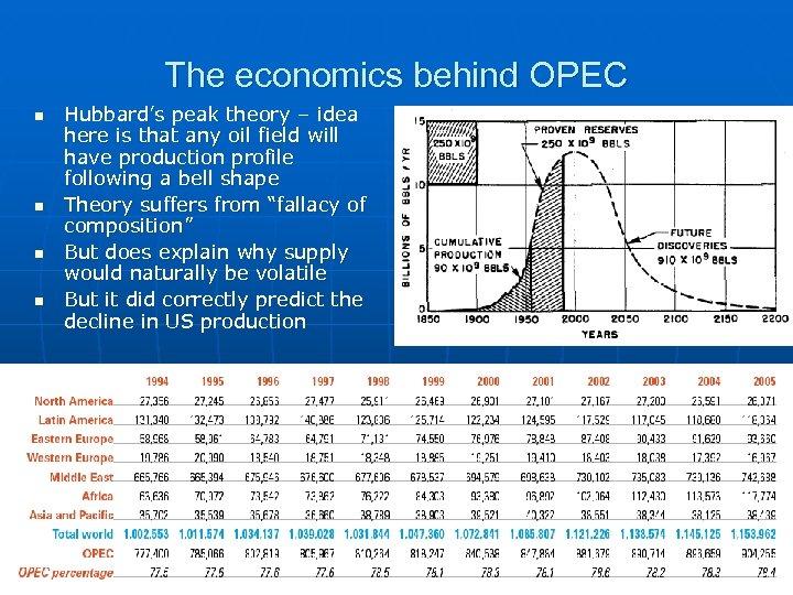 The economics behind OPEC n n Hubbard's peak theory – idea here is that