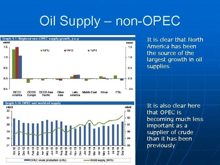 Oil Supply – non-OPEC It is clear that North America has been the source