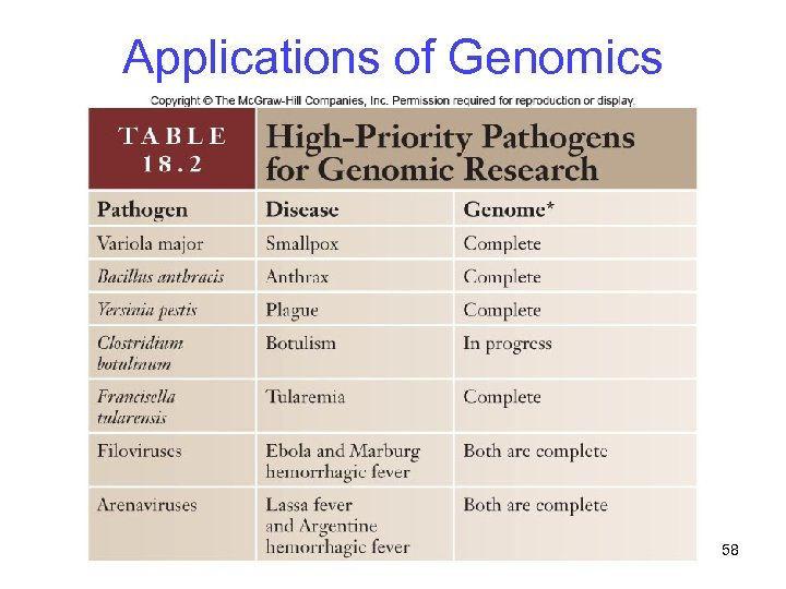 Applications of Genomics 58