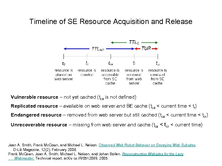 Timeline of SE Resource Acquisition and Release Vulnerable resource – not yet cached (tca