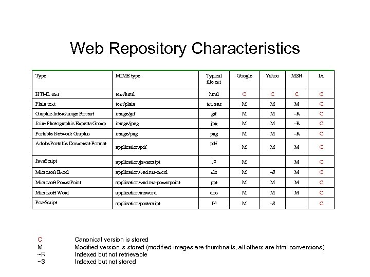 Web Repository Characteristics Type MIME type Typical file ext Google Yahoo MSN IA HTML