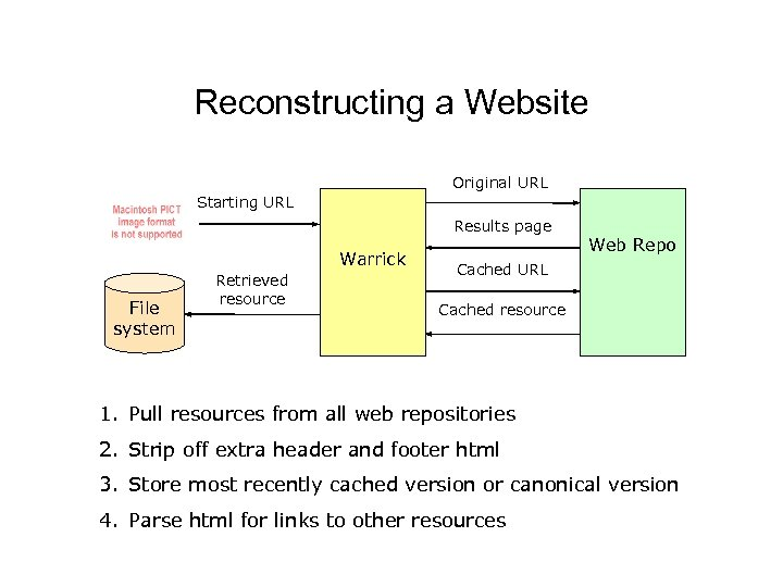 Reconstructing a Website Original URL Starting URL Results page Warrick File system Retrieved resource