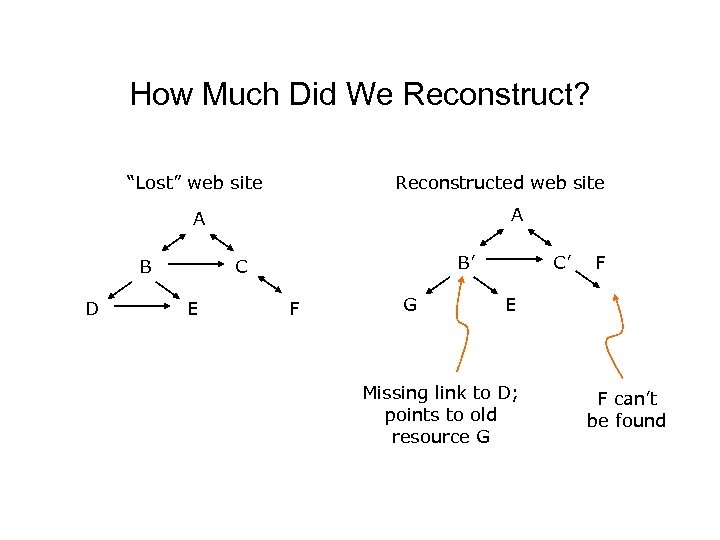 "How Much Did We Reconstruct? ""Lost"" web site Reconstructed web site A A B"