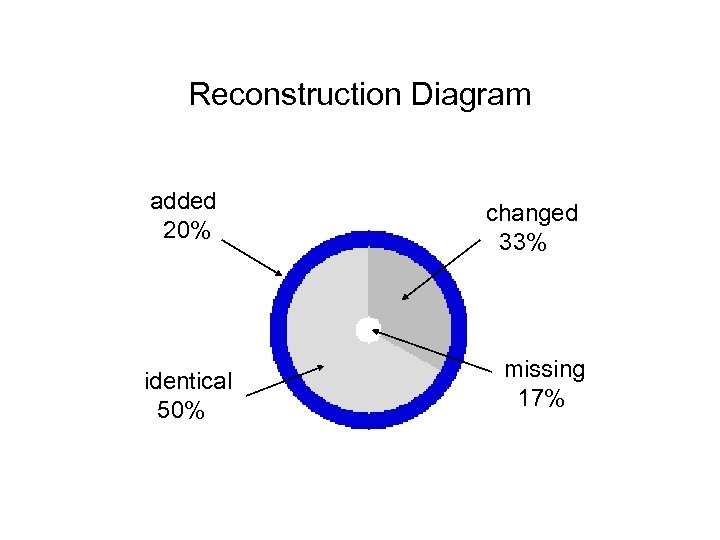 Reconstruction Diagram added 20% identical 50% changed 33% missing 17%