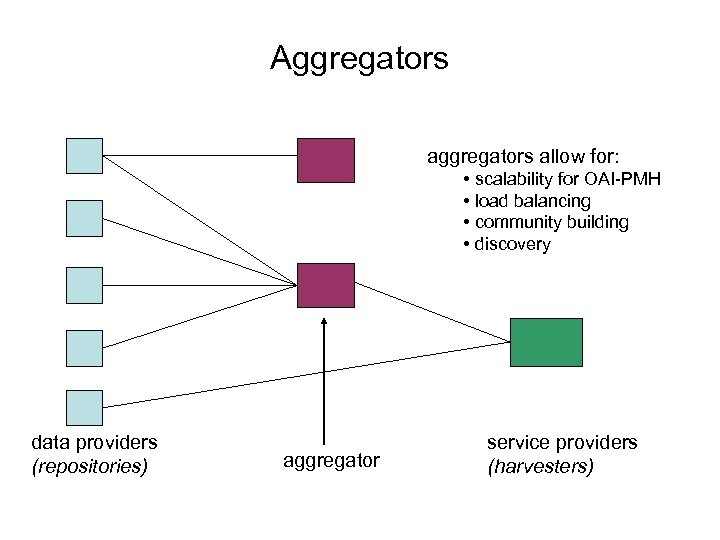 Aggregators allow for: • scalability for OAI-PMH • load balancing • community building •