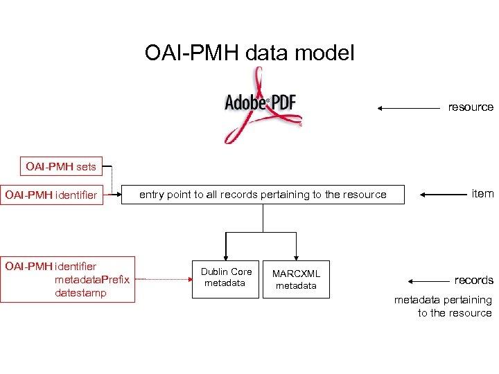 OAI-PMH data model resource OAI-PMH sets OAI-PMH identifier metadata. Prefix datestamp entry point to