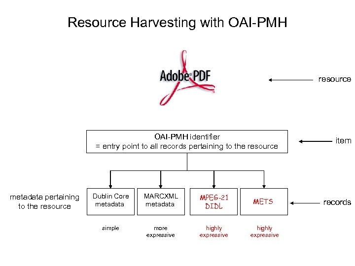 Resource Harvesting with OAI-PMH resource OAI-PMH identifier = entry point to all records pertaining