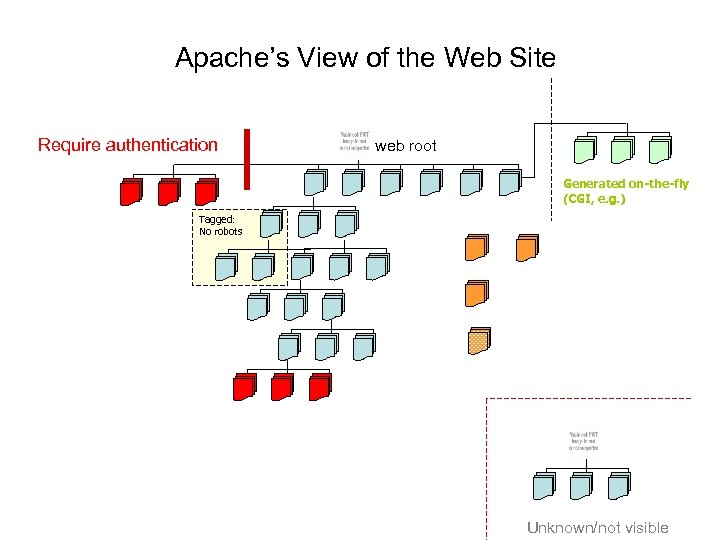 Apache's View of the Web Site Require authentication web root Generated on-the-fly (CGI, e.