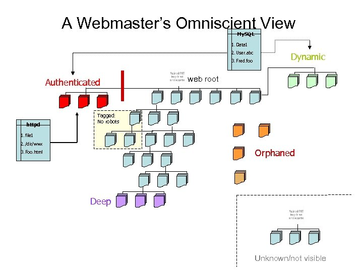 A Webmaster's Omniscient View My. SQL 1. Data 1 2. User. abc 3. Fred.