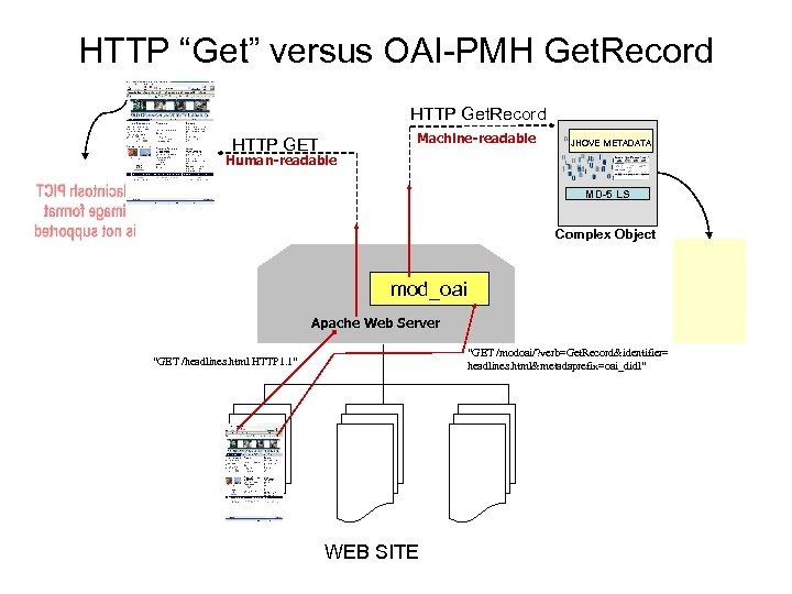 "HTTP ""Get"" versus OAI-PMH Get. Record HTTP GET Machine-readable JHOVE METADATA Human-readable MD-5 LS"