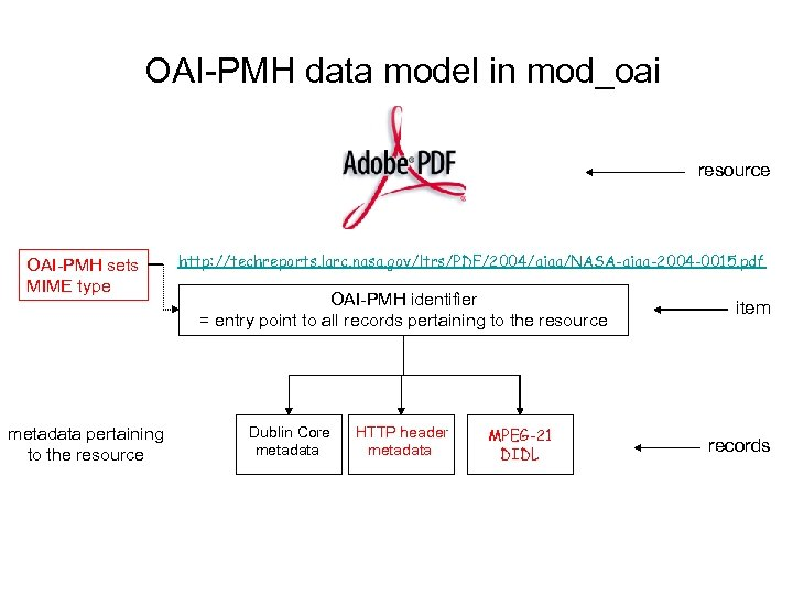 OAI-PMH data model in mod_oai resource OAI-PMH sets MIME type metadata pertaining to the