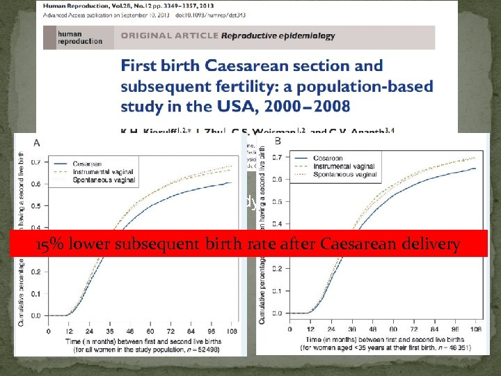 Retrospective cohort study 52000 women Birth certificate records of first and subsequent deliveries 15%
