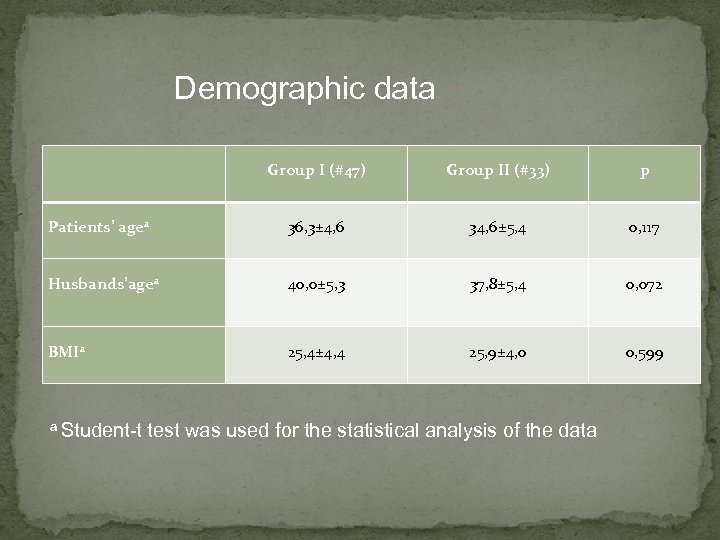 Demographic data Group I (#47) Group II (#33) p Patients' agea 36, 3± 4,