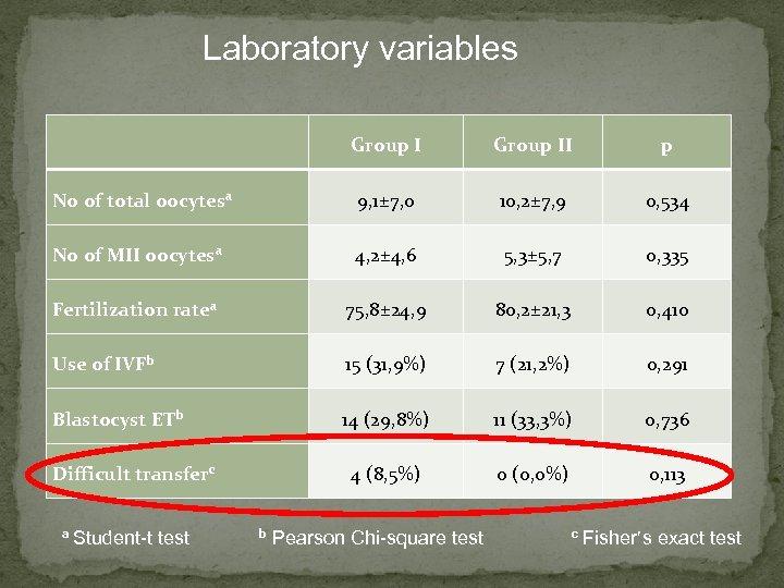 Laboratory variables Group II p No of total oocytesa 9, 1± 7, 0 10,