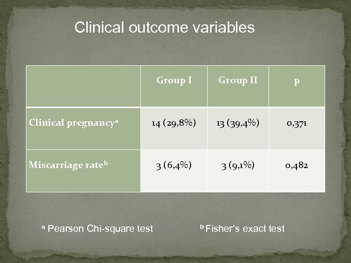 Clinical outcome variables Group I Clinical pregnancya Group II p 14 (29, 8%) 13