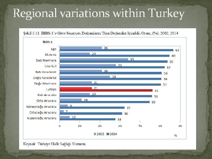 Regional variations within Turkey