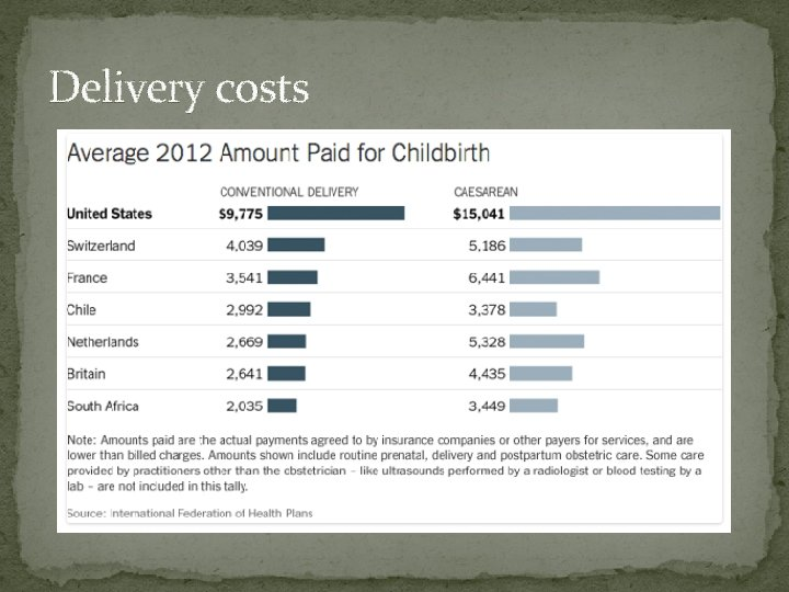 Delivery costs