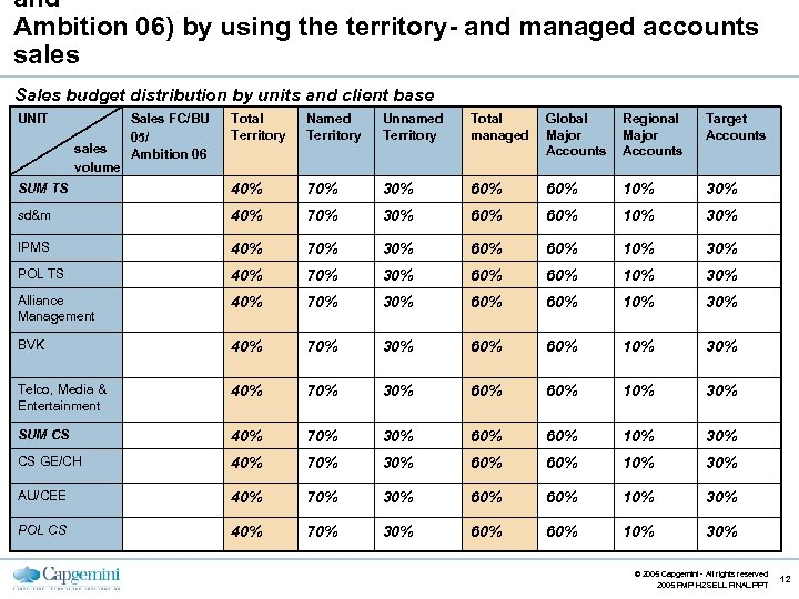 and Ambition 06) by using the territory- and managed accounts sales Sales budget distribution