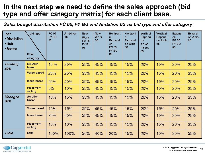 In the next step we need to define the sales approach (bid type and