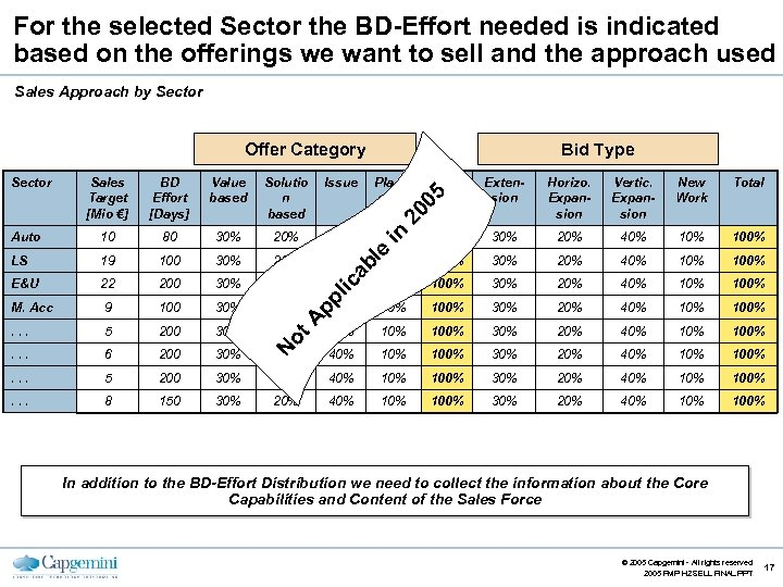 For the selected Sector the BD-Effort needed is indicated based on the offerings we