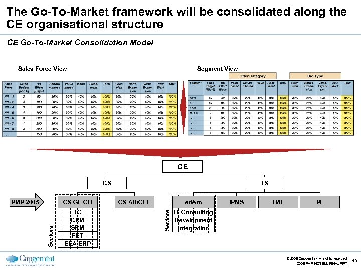 The Go-To-Market framework will be consolidated along the CE organisational structure CE Go-To-Market Consolidation