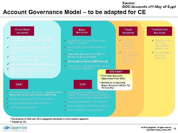 Source: GOC-Accounts v 11 -May v 0 9. ppt Account Governance Model – to