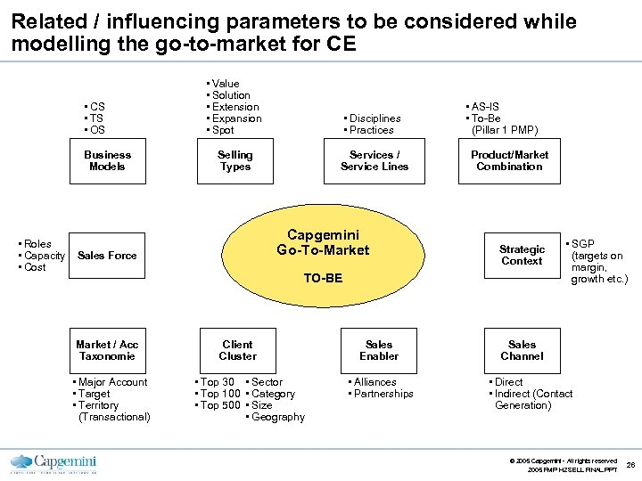 Related / influencing parameters to be considered while modelling the go-to-market for CE •
