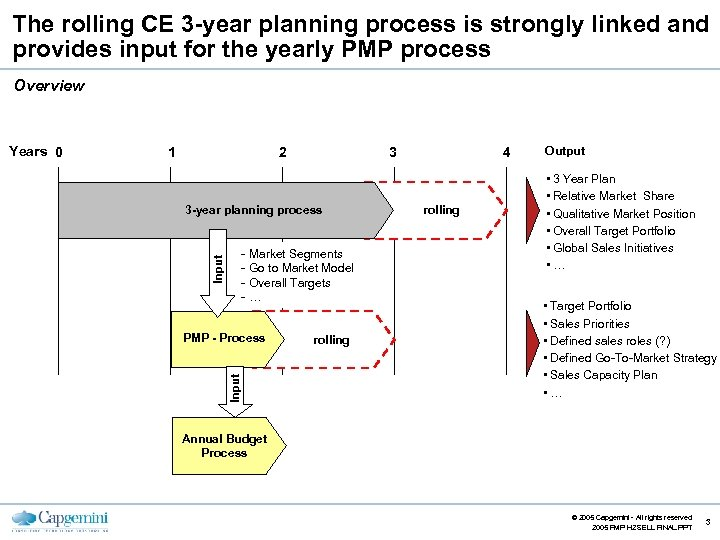 The rolling CE 3 -year planning process is strongly linked and provides input for