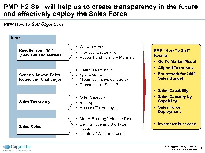 PMP H 2 Sell will help us to create transparency in the future and