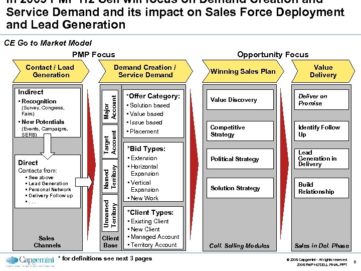 In 2005 PMP H 2 Sell will focus on Demand Creation and Service Demand