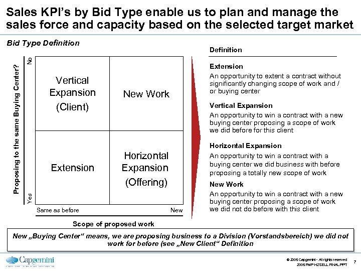 Sales KPI's by Bid Type enable us to plan and manage the sales force