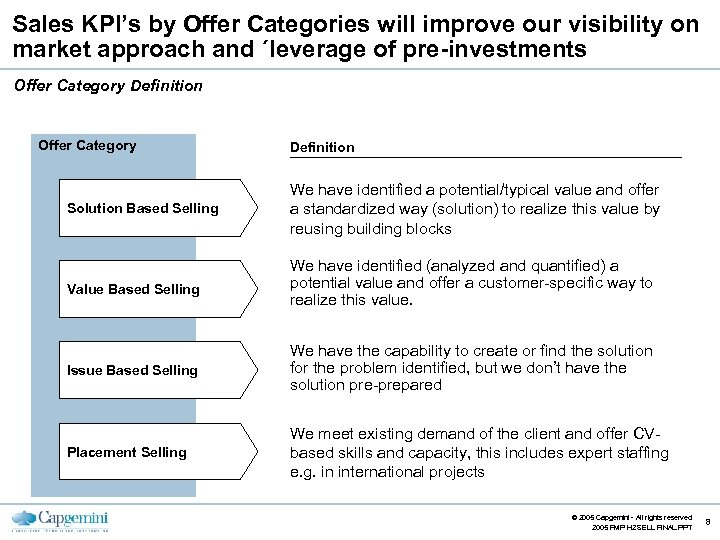 Sales KPI's by Offer Categories will improve our visibility on market approach and ´leverage